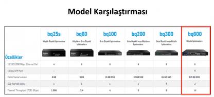 bq600 karşılaştırma